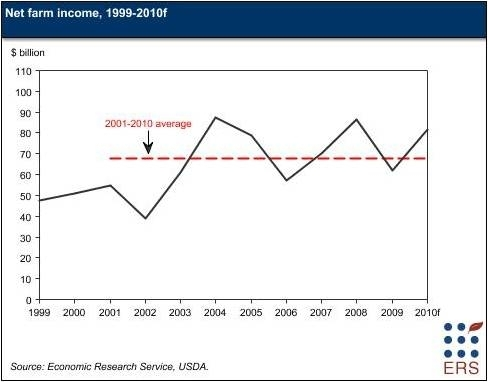 Net farm income, 1999-2010f