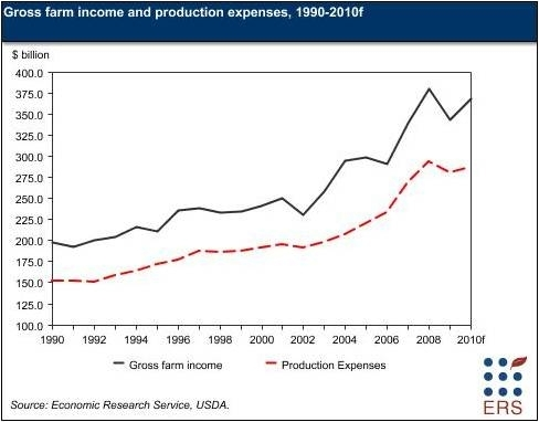 Gross farm income and production expenses, 1990-2010f