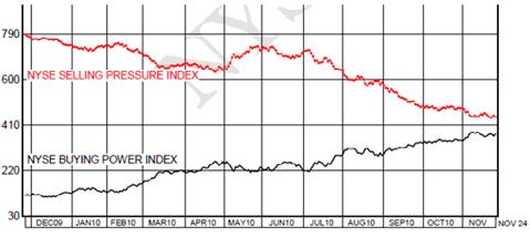 NYSE Selling Pressure Index