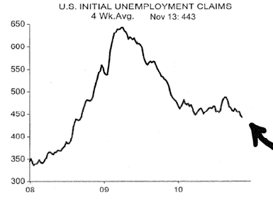 U.S. Initial Unemployment Claims