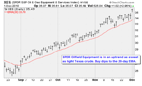 (SPDR S&P Oil & Gas Equipment & Services Index) NYSE