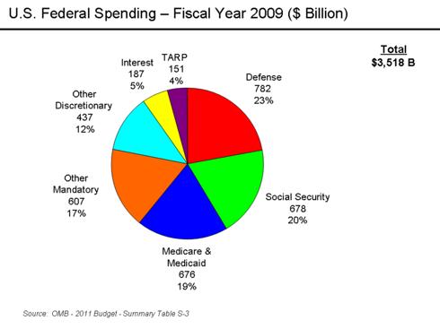 U.S. Spending