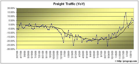rails2 RAIL TRAFFIC CONTINUES TO TREND HIGHER