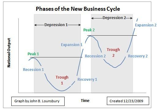 the depression recession and business cycle essay The great depression and the great recession 7 pages 1765 words november 2014 saved essays save your essays here so you can locate them quickly.