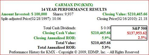 Figure 5B KMX 14yr Price Performance