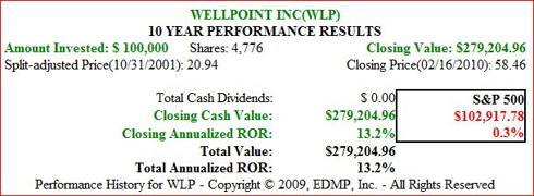 Figure 9B WLP 15yr Price Performance