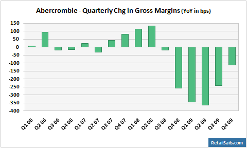 Abercrombie & Fitch - Quarterly Chg in Gross Margins