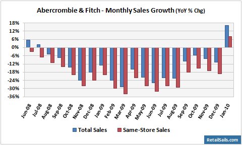 Abercrombie & Fitch - Monthly Sales Growth
