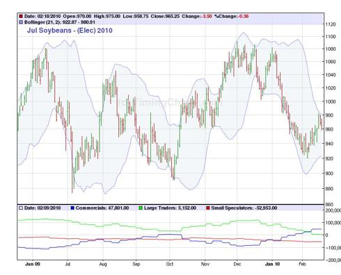 Jul 2010 Soybeans Daily Chart