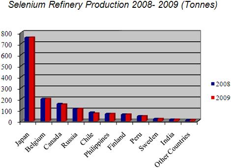 Selenium Refinery Production 2008-2009 (Tonnes)