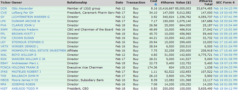 it12 INSIDER SELLING SOARS TO 2010 HIGH
