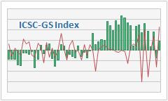 ICSC-Goldman Sachs Weekly US Chain Store Sales