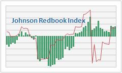 Johnson Redbook Weekly US Retail Sales