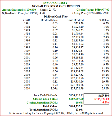 Figure 4. 20yr Dividend and Price Performance