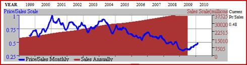 Figure 6. 12yr Price to Sales