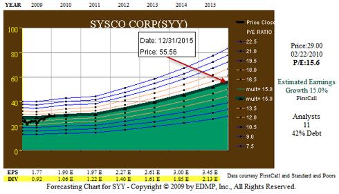Figure 7. SYY 5yr Earnings Forecast