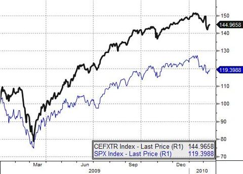 CEFXTR Index vs SPX Index: 12/09 - 2/10