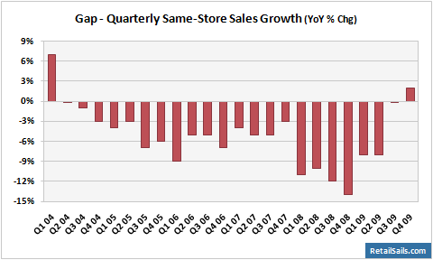 Gap Quarterly Same-Store Sales Growth