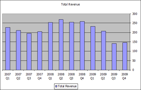 TWI Total Revenue