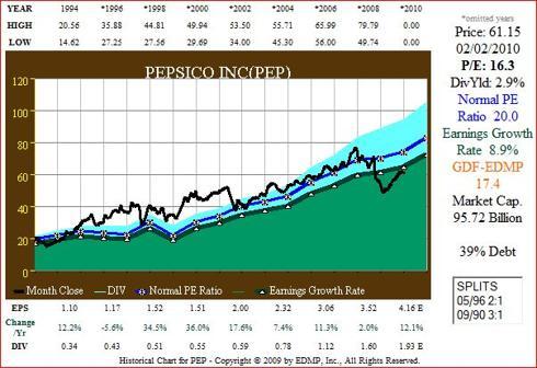Figure 1. PEP 17yr EPS Growth correlated to Price