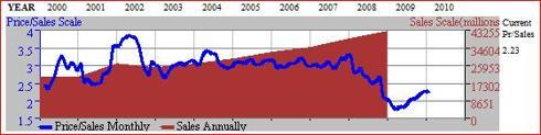 Figure 5. PEP 11yr Price / Sales