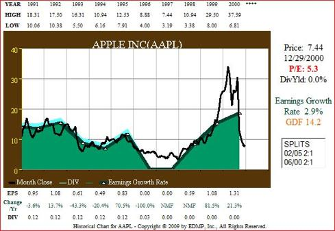 Figure 1. AAPL 10yr 1991-2000 EPS Growth correlated to Price