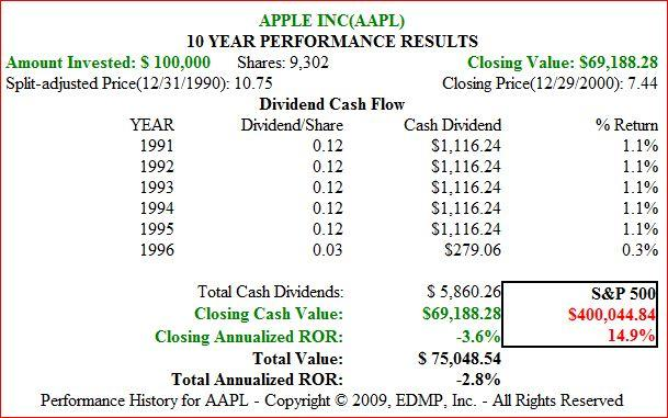 apple vs  microsoft over the past 20 years
