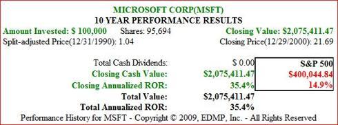 Figure 4. MSFT 10yr 1991-2000 Price Performance