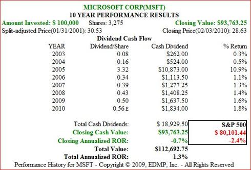 Figure 6. MSFT 10yr 2001-current Dividend and Price Performance