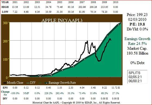 Figure 7. AAPL 10yr 2001-current EPS Growth correlated to Price