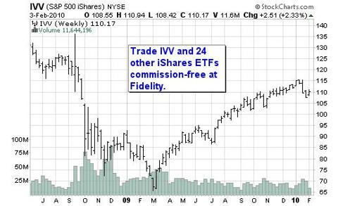IVV Chart