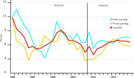 US-National-Health-Spending-2010