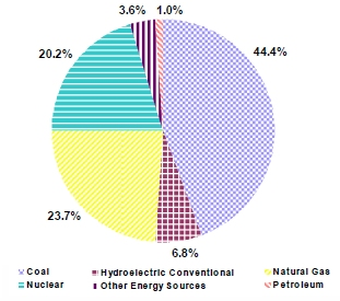 us-power-by-source