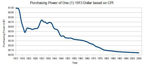 US Dollar Purchasing Power Since 1913 Based on CPI
