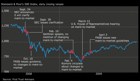 fasb_mark_to_market_chart.png
