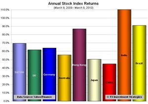 Stocks-anniversary
