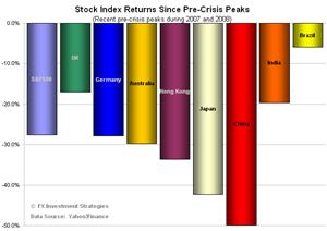 Stocks-since-crisis