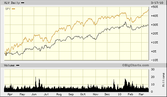 SPY and XLV One Year