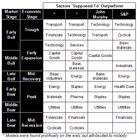 sector-economic-cycle