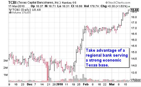 TCBI Chart