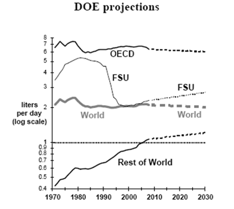 DOE Oil Projections