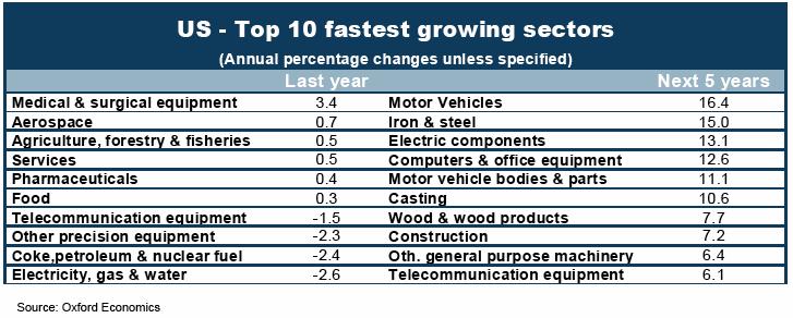 OXEC sectors