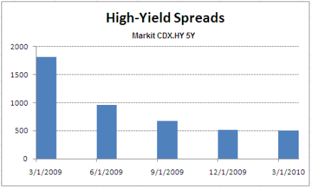 High-Yield Spreads Chart