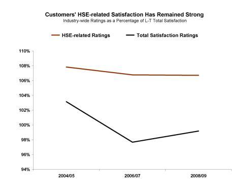 HSE Chart #1