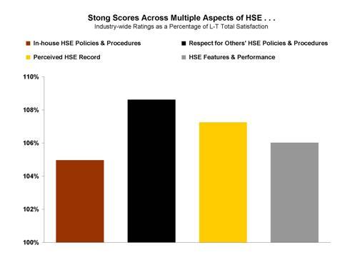 HSE Chart #2
