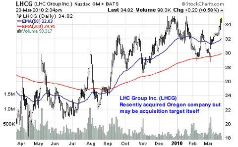LHC Group Inc. (<a href='http://seekingalpha.com/symbol/LHCG' title='LHC Group'>LHCG</a>)