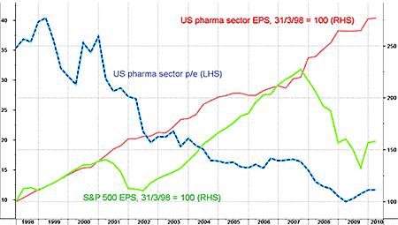 US-Pharma-EPS-Growth-Sp-500-Compare