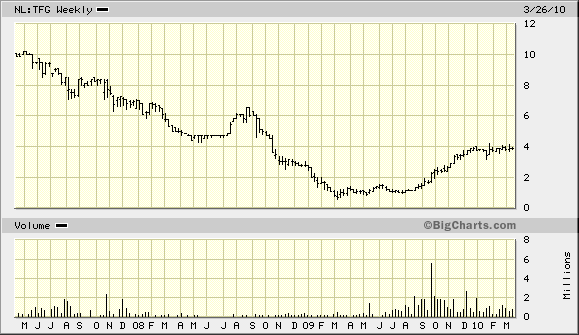tetragon financial stock price chart
