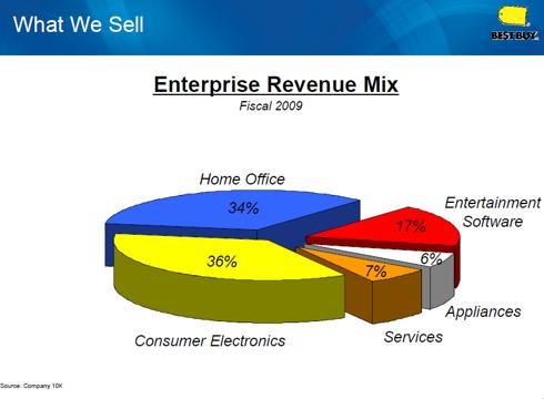 Figure 1. Best Buy Revenue Mix