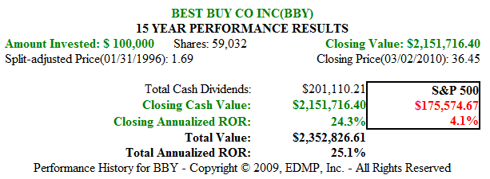 Figure 3. BBY 15yr Dividend and Price Performance
